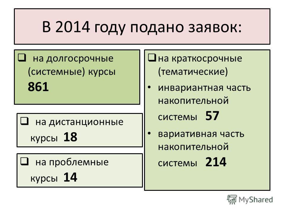 В 2014 году подано заявок: на долгосрочные (системные) курсы 861 на краткосрочные (тематические) инвариантная часть накопительной системы 57 вариативная часть накопительной системы 214 на дистанционные курсы 18 на проблемные курсы 14