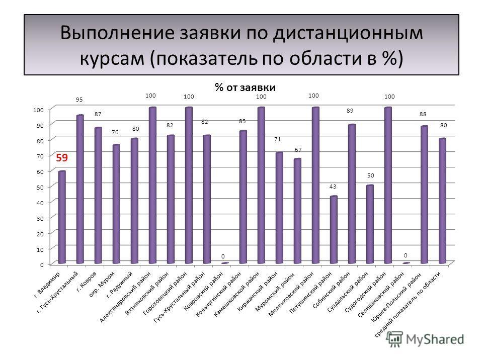 Выполнение заявки по дистанционным курсам (показатель по области в %)