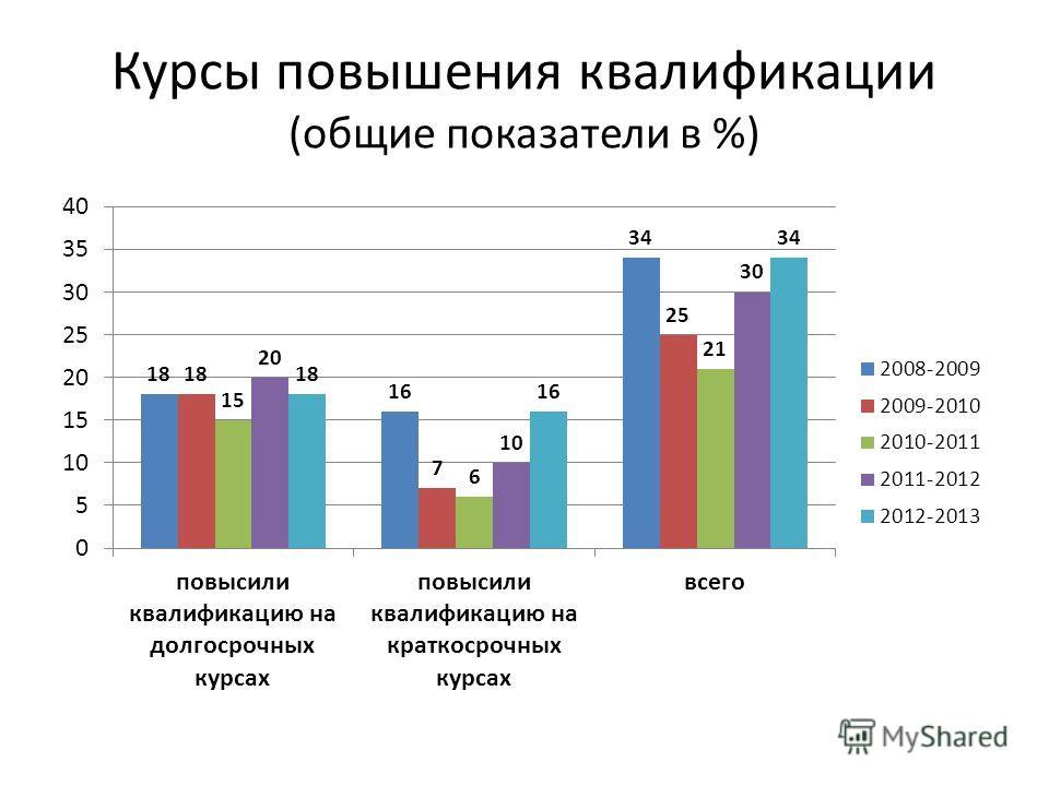 Курсы повышения квалификации (общие показатели в %)