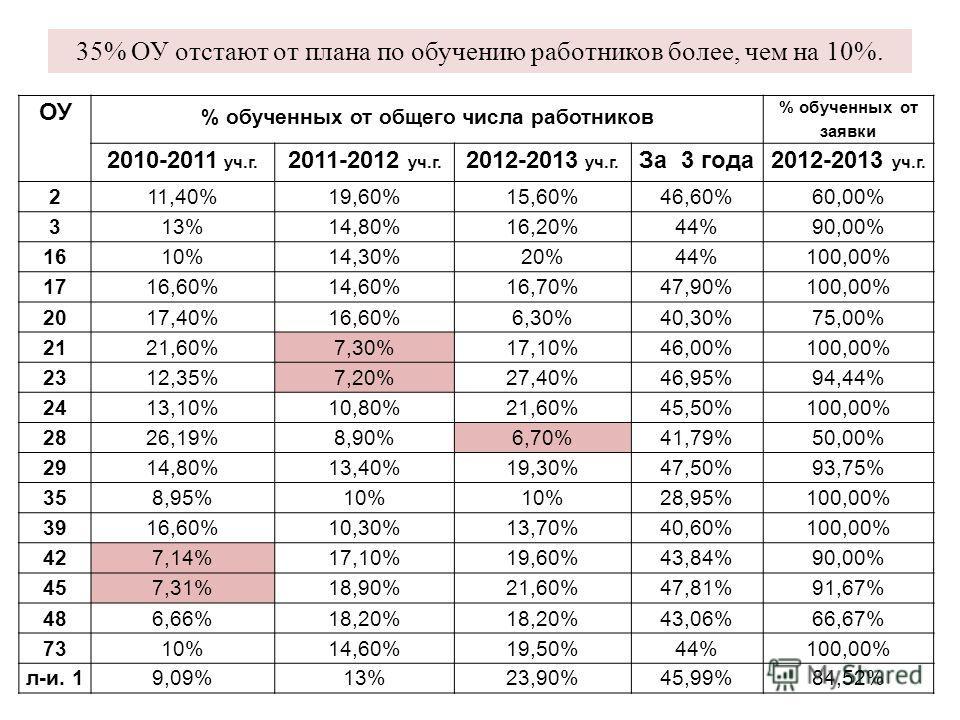 35% ОУ отстают от плана по обучению работников более, чем на 10%. ОУ % обученных от общего числа работников % обученных от заявки 2010-2011 уч.г. 2011-2012 уч.г. 2012-2013 уч.г. За 3 года2012-2013 уч.г. 2 11,40%19,60%15,60%46,60%60,00% 3 13%14,80%16,