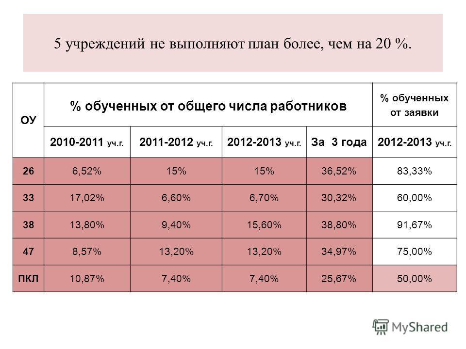5 учреждений не выполняют план более, чем на 20 %. ОУ % обученных от общего числа работников % обученных от заявки 2010-2011 уч.г. 2011-2012 уч.г. 2012-2013 уч.г. За 3 года2012-2013 уч.г. 266,52%15% 36,52%83,33% 3317,02%6,60%6,70%30,32%60,00% 3813,80