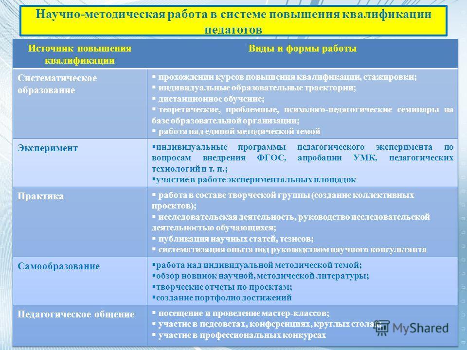 Научно-методическая работа в системе повышения квалификации педагогов