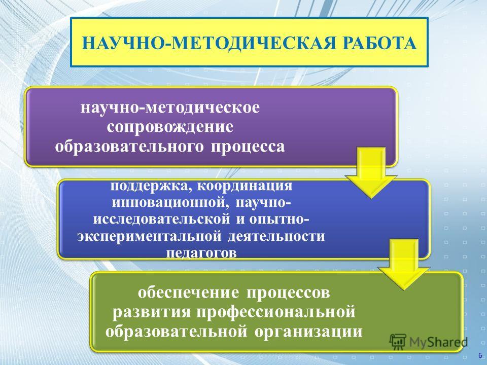научно-методическое сопровождение образовательного процесса поддержка, координация инновационной, научно- исследовательской и опытно- экспериментальной деятельности педагогов обеспечение процессов развития профессиональной образовательной организации