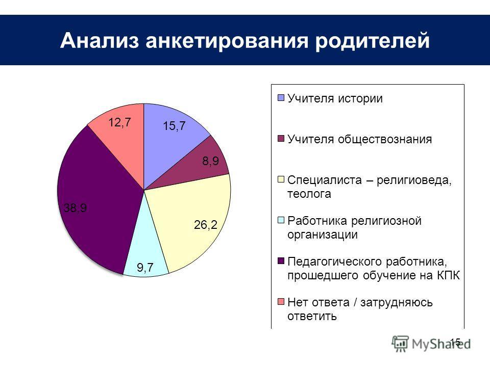 15 Анализ анкетирования родителей