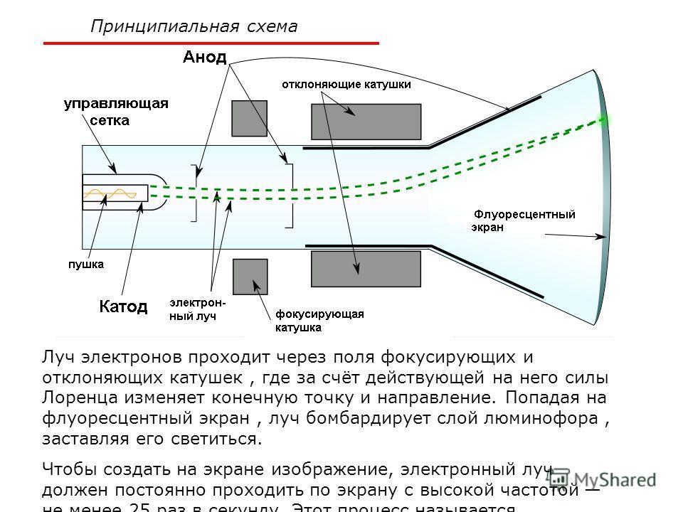 Принципиальная схема Луч электронов проходит через поля фокусирующих и отклоняющих катушек, где за счёт действующей на него силы Лоренца изменяет конечную точку и направление. Попадая на флуоресцентный экран, луч бомбардирует слой люминофора, заставл
