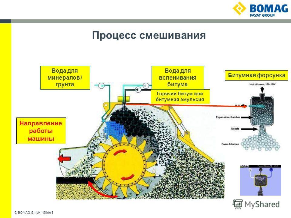 © BOMAG GmbH - Slide 8 Процесс смешивания Горячий битум или битумная эмульсия Вода для минералов / грунта Вода для вспенивания битума Направление работы машины Битумная форсунка