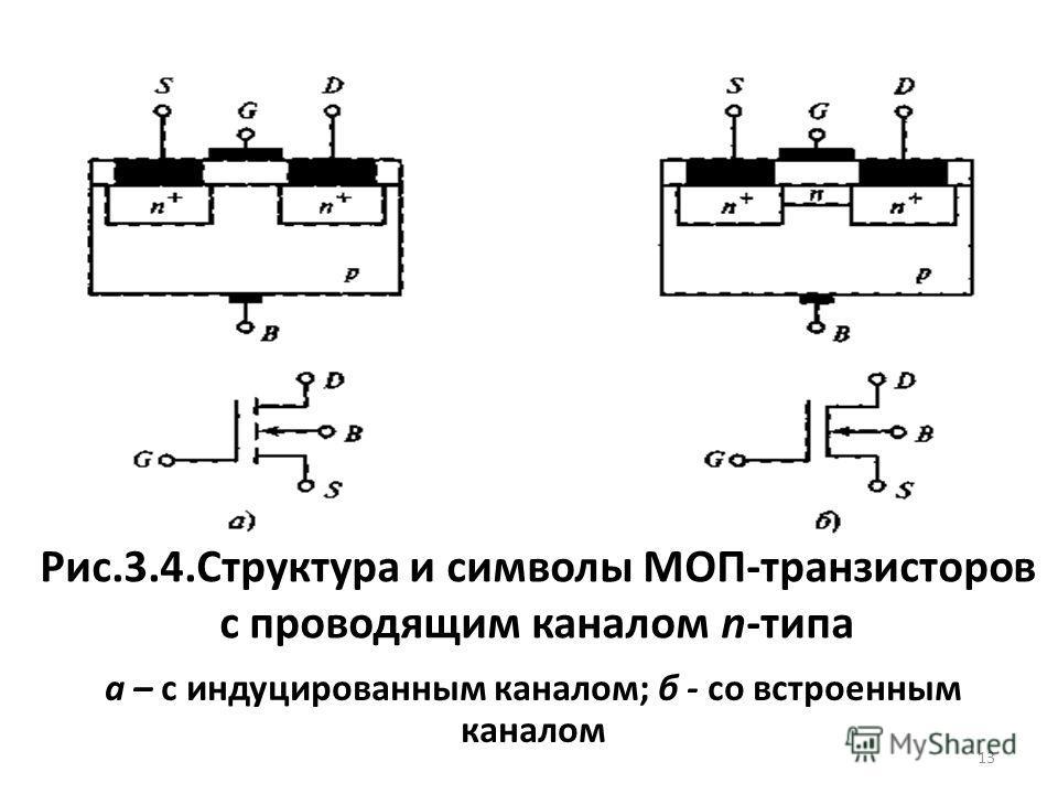 Рис.3.4.Структура и символы МОП-транзисторов с проводящим каналом n-типа а – с индуцированным каналом; б - со встроенным каналом 13