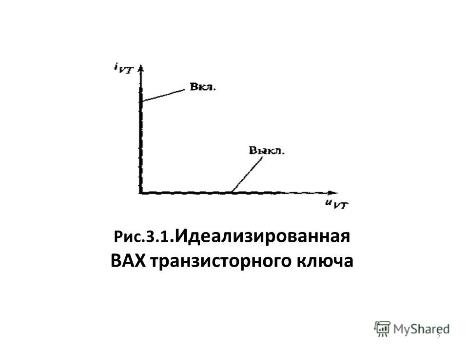 Рис.3.1.Идеализированная ВАХ транзисторного ключа 3