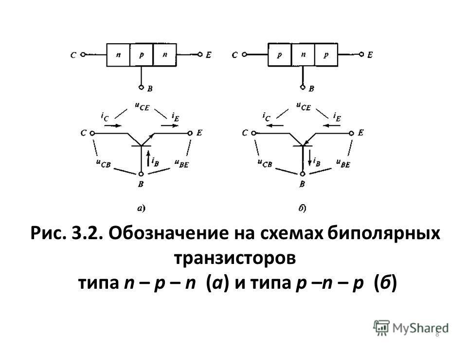 Рис. 3.2. Обозначение на схемах биполярных транзисторов типа n – p – n (а) и типа p –n – p (б) 8