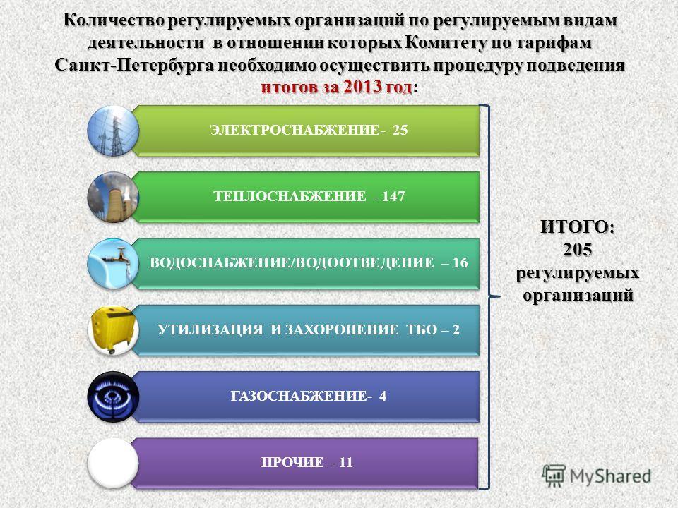 Количество регулируемых организаций по регулируемым видам деятельности в отношении которых Комитету по тарифам Санкт-Петербурга необходимо осуществить процедуру подведения итогов за 2013 год Количество регулируемых организаций по регулируемым видам д