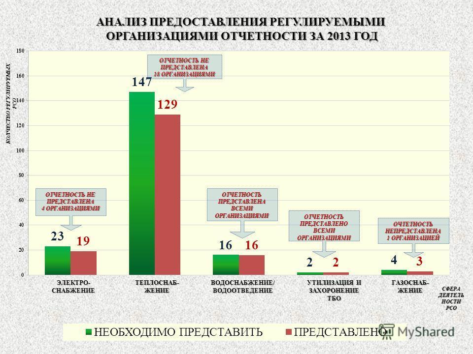 АНАЛИЗ ПРЕДОСТАВЛЕНИЯ РЕГУЛИРУЕМЫМИ ОРГАНИЗАЦИЯМИ ОТЧЕТНОСТИ ЗА 2013 ГОД