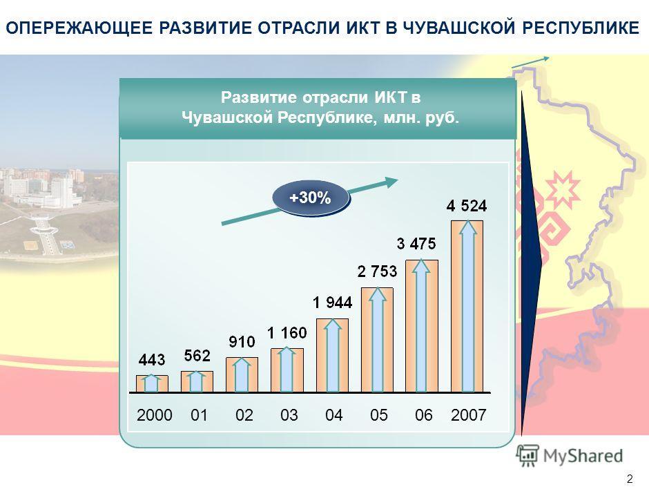 2 ОПЕРЕЖАЮЩЕЕ РАЗВИТИЕ ОТРАСЛИ ИКТ В ЧУВАШСКОЙ РЕСПУБЛИКЕ Развитие отрасли ИКТ в Чувашской Республике, млн. руб. 20000101020203030404050506062007 +30%