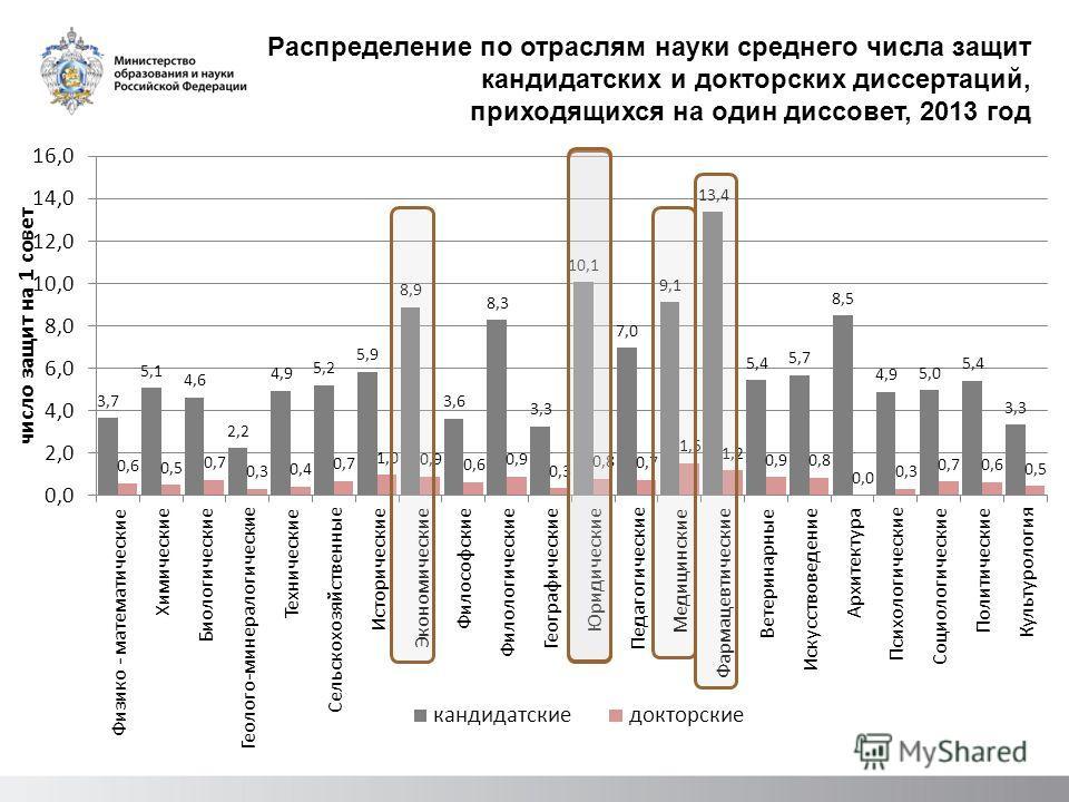 Распределение по отраслям науки среднего числа защит кандидатских и докторских диссертаций, приходящихся на один диссовет, 2013 год