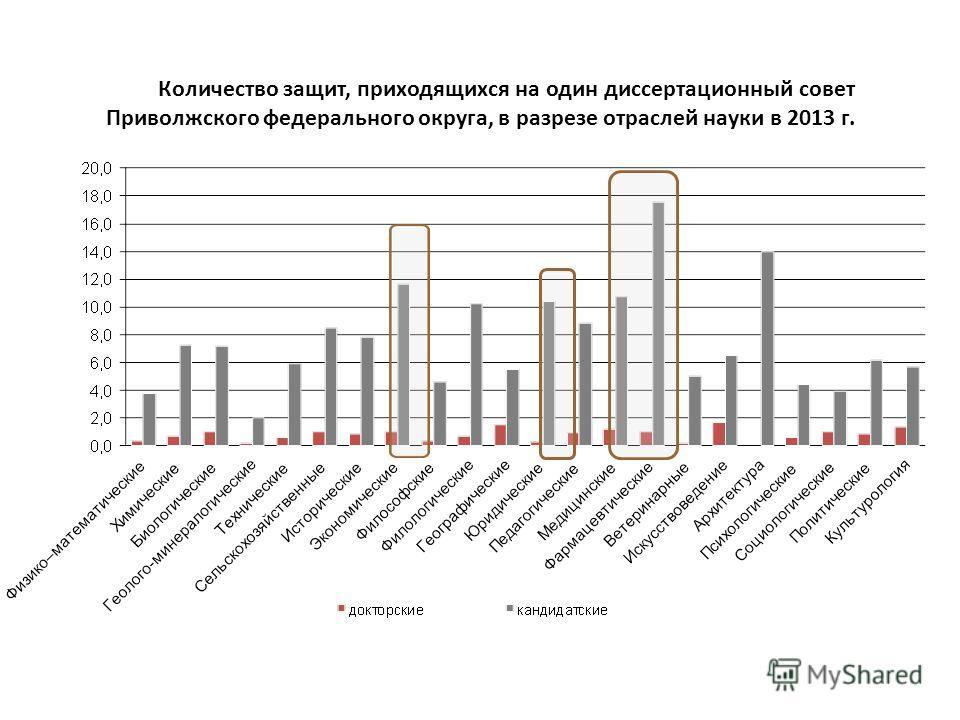 Количество защит, приходящихся на один диссертационный совет Приволжского федерального округа, в разрезе отраслей науки в 2013 г.