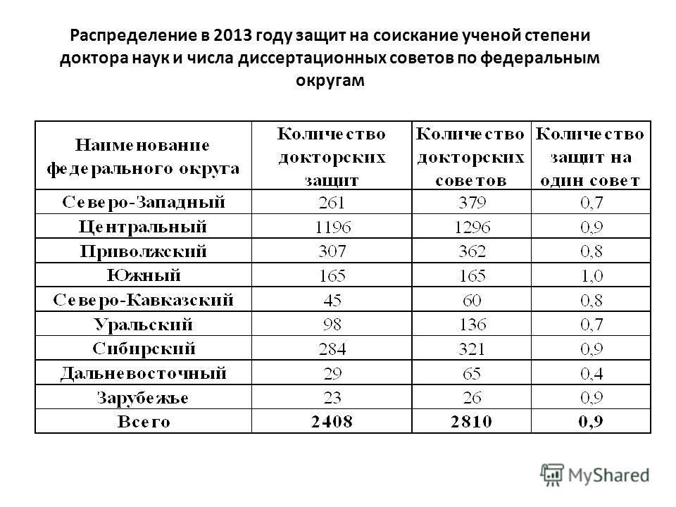 Распределение в 2013 году защит на соискание ученой степени доктора наук и числа диссертационных советов по федеральным округам