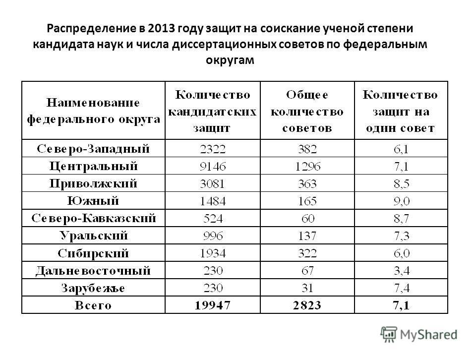 Распределение в 2013 году защит на соискание ученой степени кандидата наук и числа диссертационных советов по федеральным округам