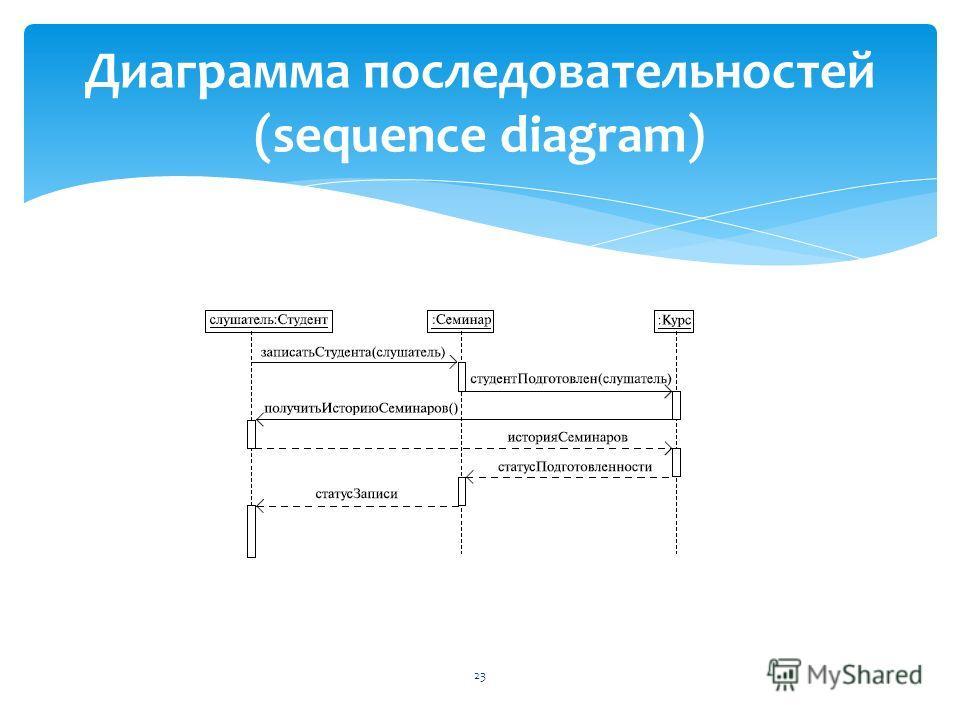23 Диаграмма последовательностей (sequence diagram)