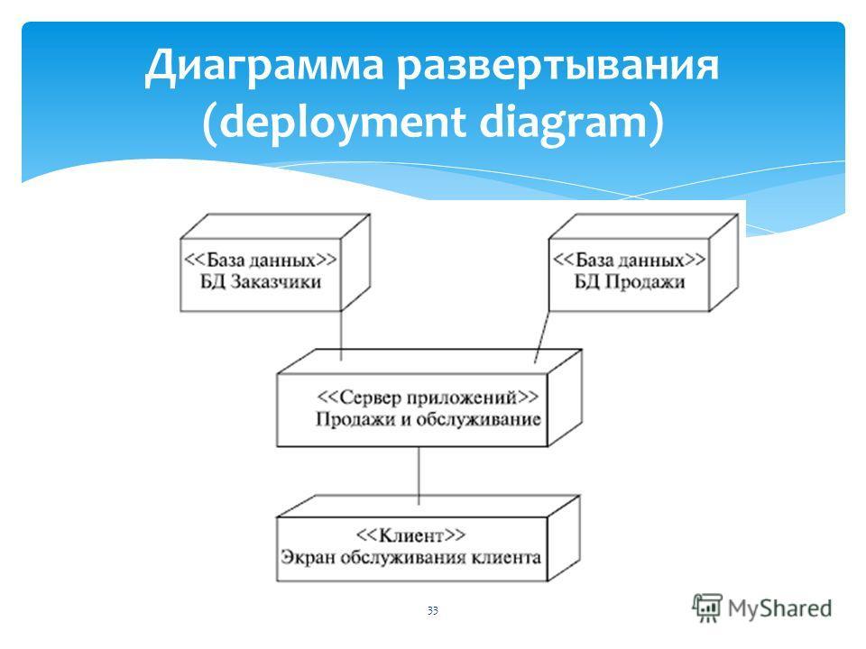 33 Диаграмма развертывания (deployment diagram)