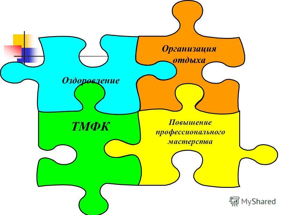 Организация отдыха Повышение профессионального мастерства ТМФК Оздоровление