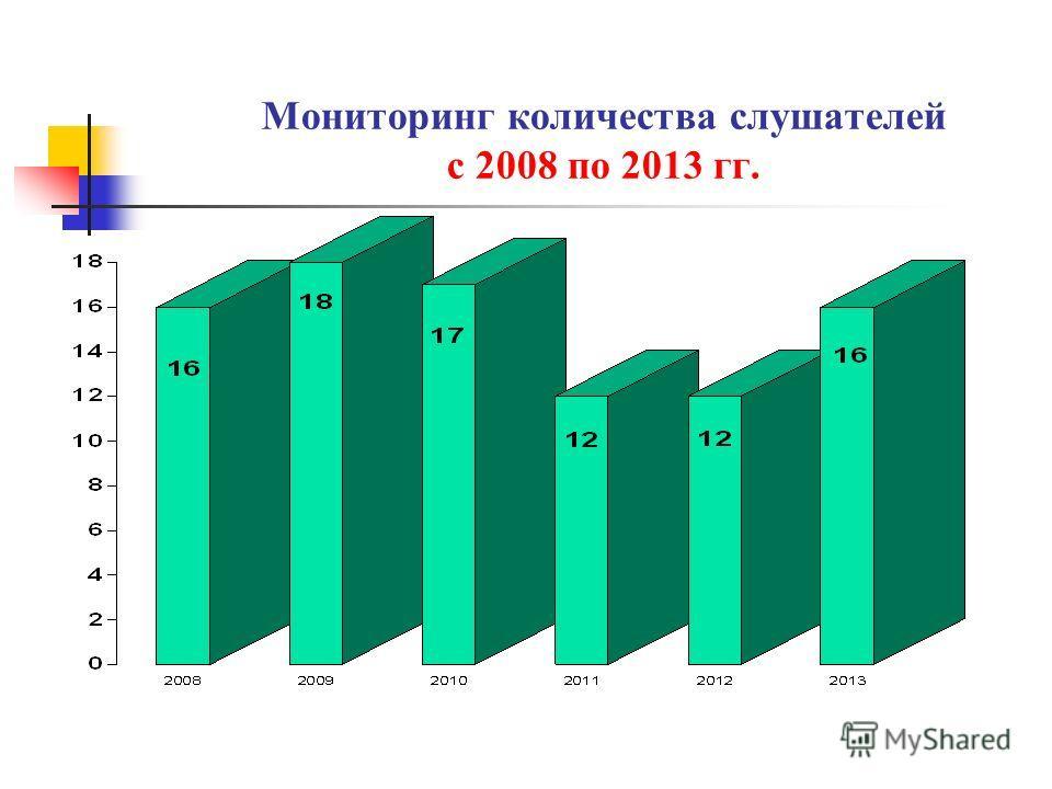 Мониторинг количества слушателей с 2008 по 2013 гг.