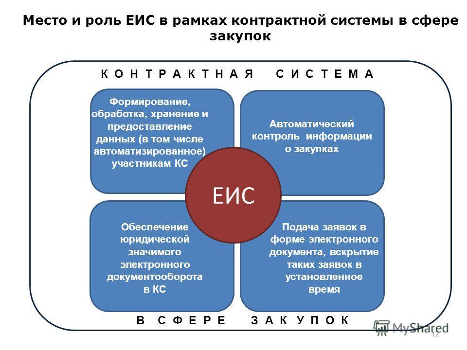 Автоматический контроль информации о закупках 12 Место и роль ЕИС в рамках контрактной системы в сфере закупок ЕИС Подача заявок в форме электронного документа, вскрытие таких заявок в установленное время Формирование, обработка, хранение и предостав
