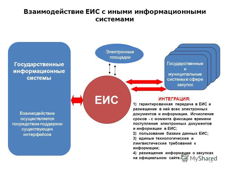 16 Взаимодействие ЕИС с иными информационными системами ЕИС Государственные информационные системы Взаимодействие осуществляется посредством поддержки существующих интерфейсов Государственные и муниципальные системы в сфере закупок Электронные площад