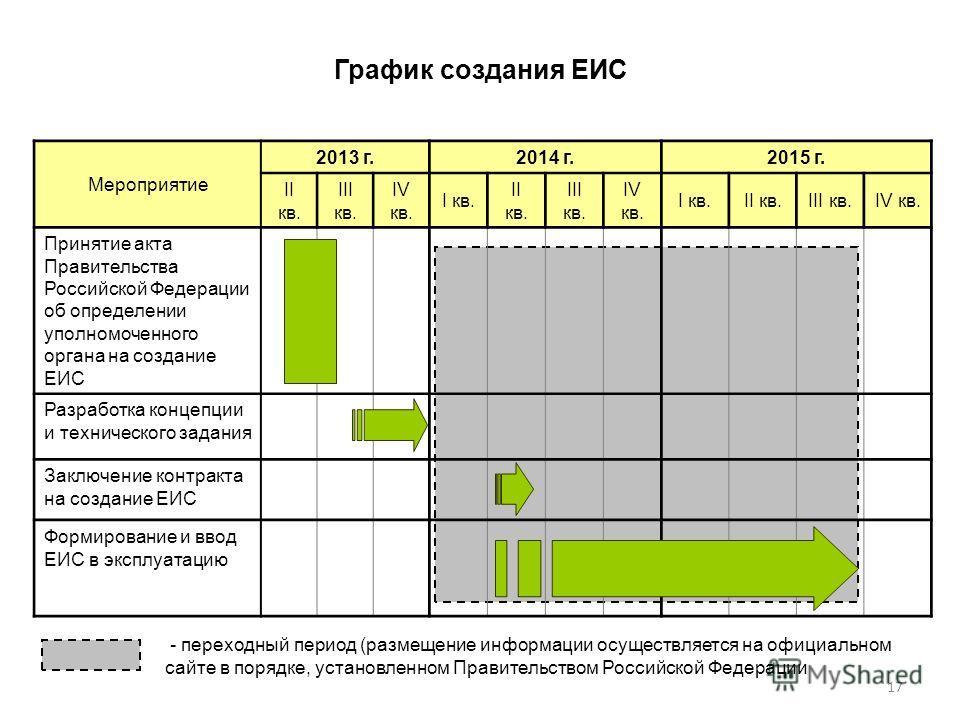 17 Мероприятие 2013 г.2014 г.2015 г. II кв. III кв. IV кв. I кв. II кв. III кв. IV кв. I кв.II кв.III кв.IV кв. Принятие акта Правительства Российской Федерации об определении уполномоченного органа на создание ЕИС Разработка концепции и технического