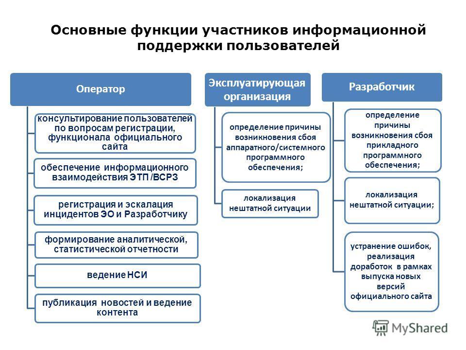 Основные функции участников