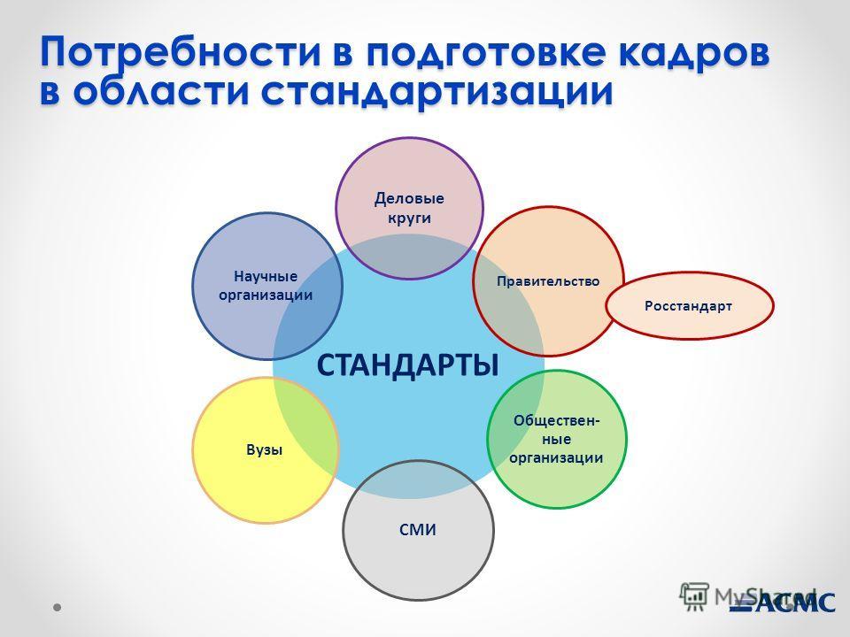 Потребности в подготовке кадров в области стандартизации СТАНДАРТЫ Деловые круги Правительство Обществен- ные организации СМИ Вузы Научные организации Росстандарт