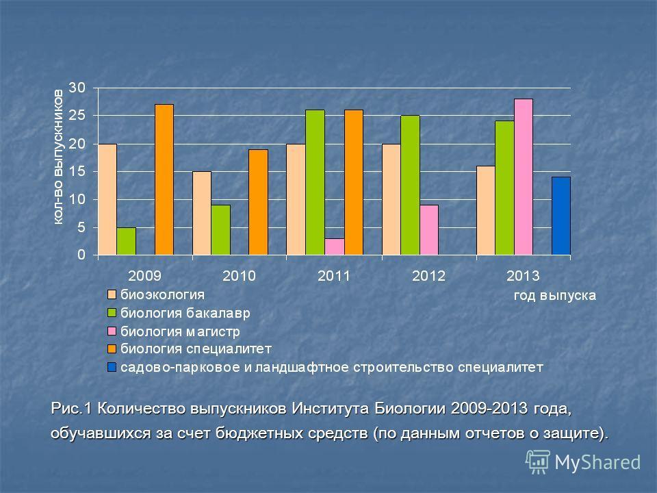 Рис.1 Количество выпускников Института Биологии 2009-2013 года, обучавшихся за счет бюджетных средств (по данным отчетов о защите).