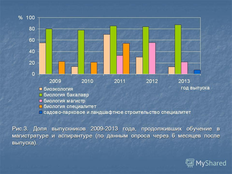 Рис.3. Доля выпускников 2009-2013 года, продолживших обучение в магистратуре и аспирантуре (по данным опроса через 6 месяцев после выпуска).