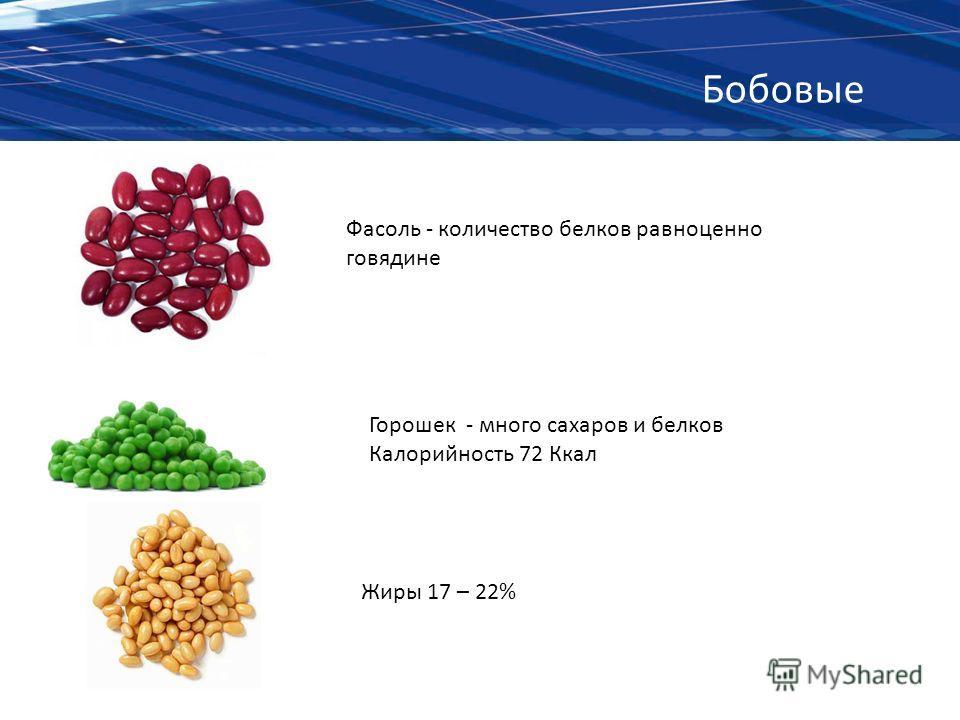 Бобовые Фасоль - количество белков равноценно говядине Горошек - много сахаров и белков Калорийность 72 Ккал Жиры 17 – 22%