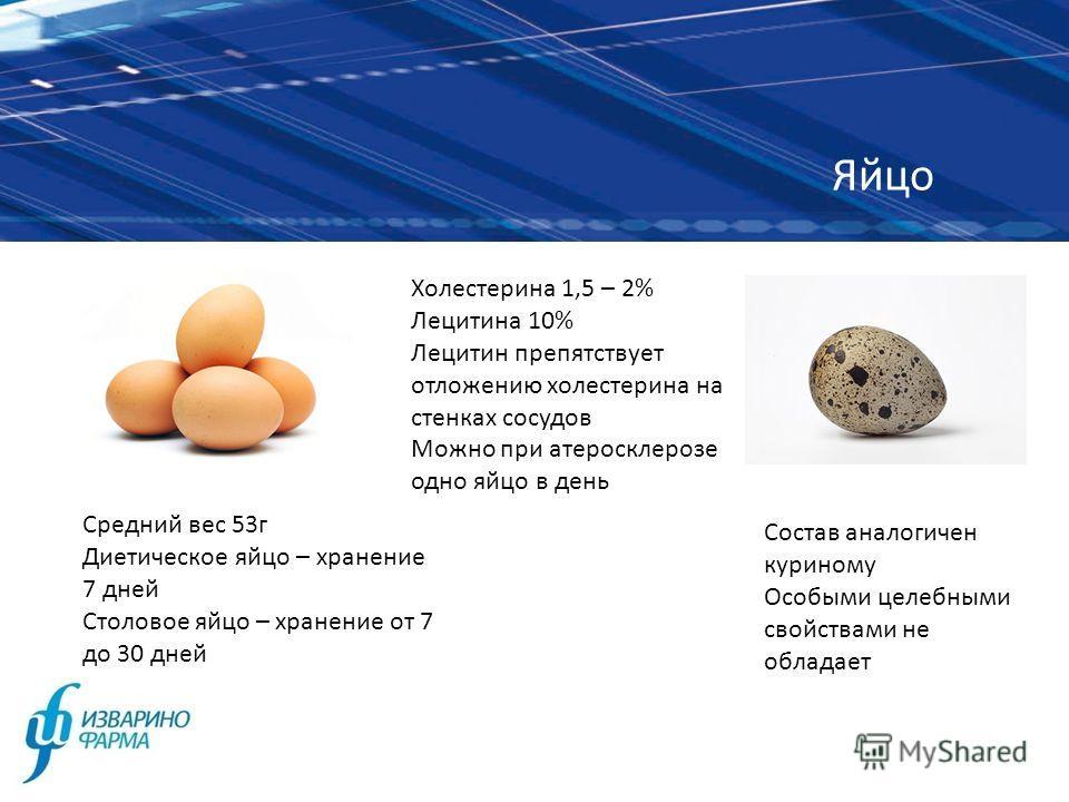 Яйцо Средний вес 53г Диетическое яйцо – хранение 7 дней Столовое яйцо – хранение от 7 до 30 дней Состав аналогичен куриному Особыми целебными свойствами не обладает Холестерина 1,5 – 2% Лецитина 10% Лецитин препятствует отложению холестерина на стенк