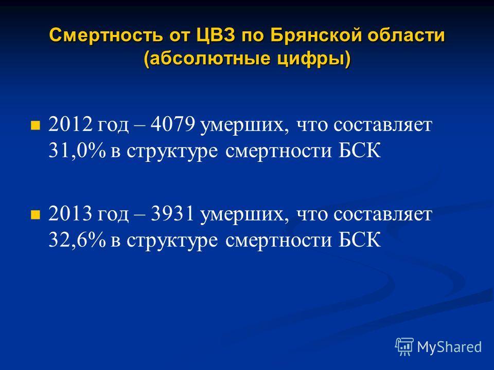 Смертность от ЦВЗ по Брянской области (абсолютные цифры) 2012 год – 4079 умерших, что составляет 31,0% в структуре смертности БСК 2013 год – 3931 умерших, что составляет 32,6% в структуре смертности БСК