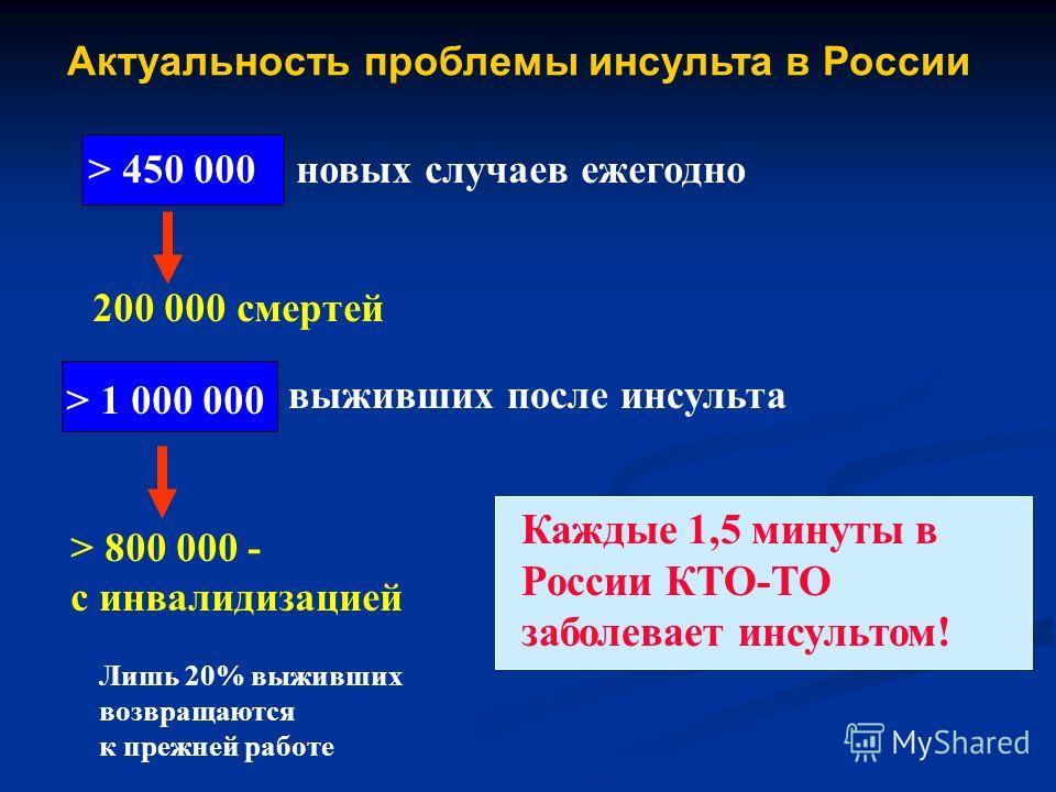 Актуальность проблемы инсульта в России 200 000 смертей Лишь 20% выживших возвращаются к прежней работе Каждые 1,5 минуты в России КТО-ТО заболевает инсультом! > 1 000 000 выживших после инсульта > 800 000 - с инвалидизацией > 450 000 новых случаев е