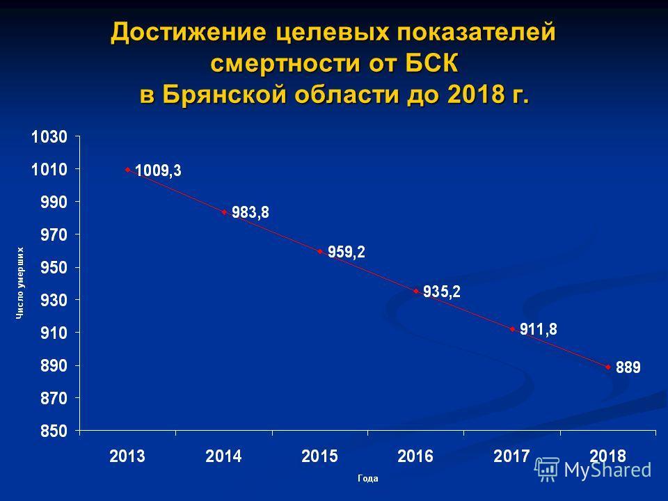 Достижение целевых показателей смертности от БСК в Брянской области до 2018 г.