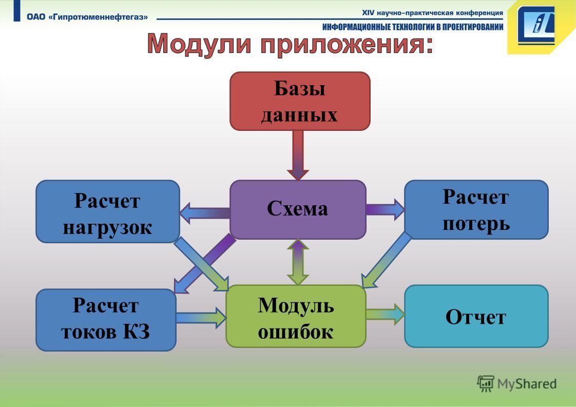 Базы данных Схема Расчет нагрузок Модуль ошибок Отчет Расчет токов КЗ Расчет потерь