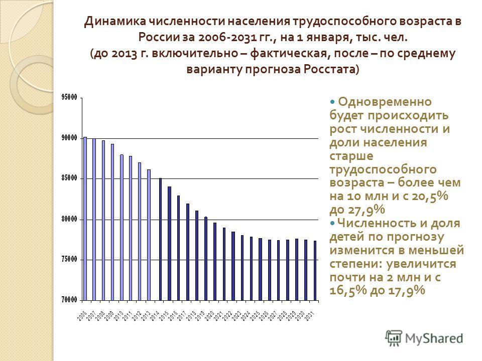 Динамика численности населения трудоспособного возраста в России за 2006-2031 гг., на 1 января, тыс. чел. ( до 2013 г. включительно – фактическая, после – по среднему варианту прогноза Росстата ) Одновременно будет происходить рост численности и доли