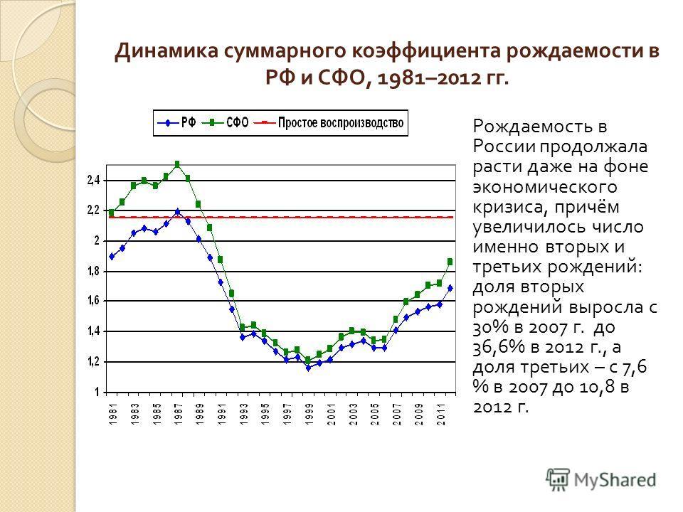 Динамика суммарного коэффициента рождаемости в РФ и СФО, 1981–2012 гг. Рождаемость в России продолжала расти даже на фоне экономического кризиса, причём увеличилось число именно вторых и третьих рождений : доля вторых рождений выросла с 30% в 2007 г.