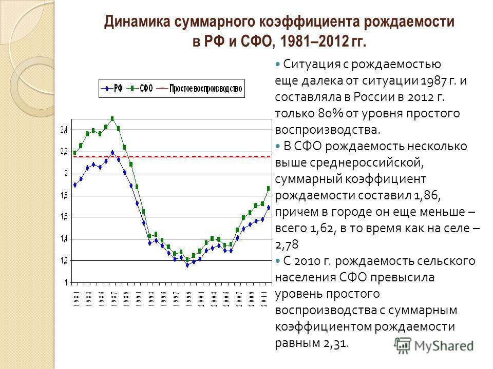 Динамика суммарного коэффициента рождаемости в РФ и СФО, 1981–2012 гг. Ситуация с рождаемостью еще далека от ситуации 1987 г. и составляла в России в 2012 г. только 80% от уровня простого воспроизводства. В СФО рождаемость несколько выше среднероссий