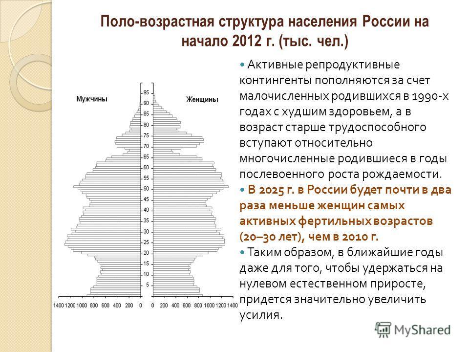 Поло-возрастная структура населения России на начало 2012 г. (тыс. чел.) Активные репродуктивные контингенты пополняются за счет малочисленных родившихся в 1990- х годах с худшим здоровьем, а в возраст старше трудоспособного вступают относительно мно