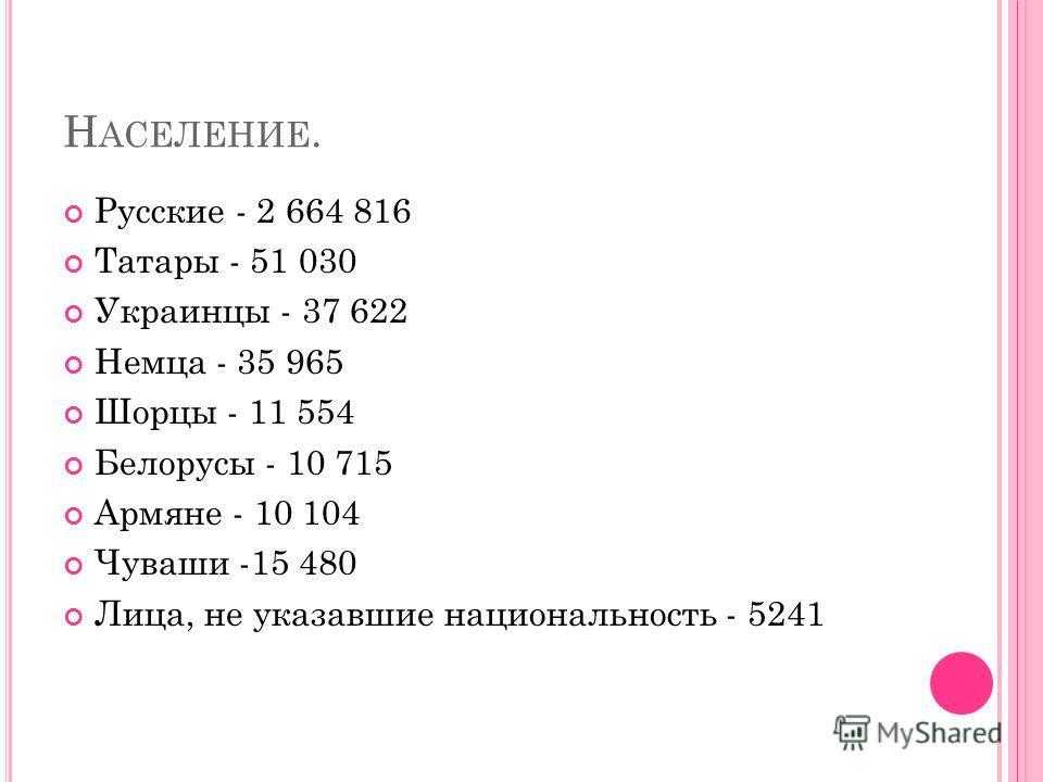 Н АСЕЛЕНИЕ. Русские - 2 664 816 Татары - 51 030 Украинцы - 37 622 Немца - 35 965 Шорцы - 11 554 Белорусы - 10 715 Армяне - 10 104 Чуваши -15 480 Лица, не указавшие национальность - 5241