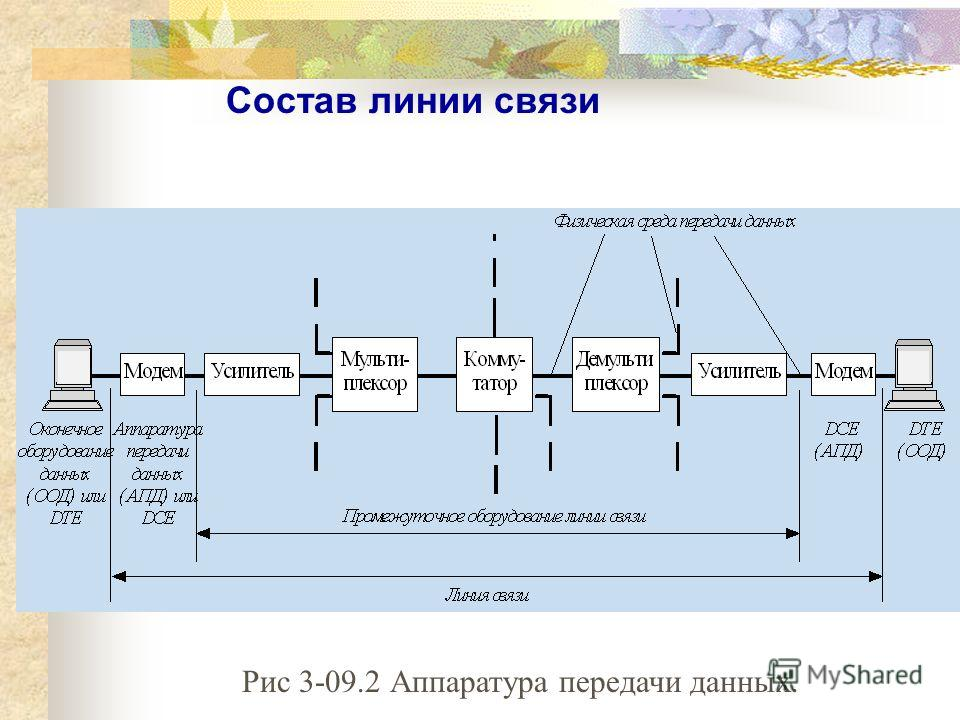 Состав линии связи Рис 3-09.2 Аппаратура передачи данных.