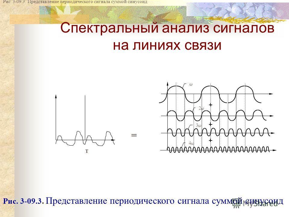 T = 2 3 4 Рис. 3-09.3. Представление периодического сигнала суммой синусоид Спектральный анализ сигналов на линиях связи Рис. 3-09.3. Представление периодического сигнала суммой синусоид