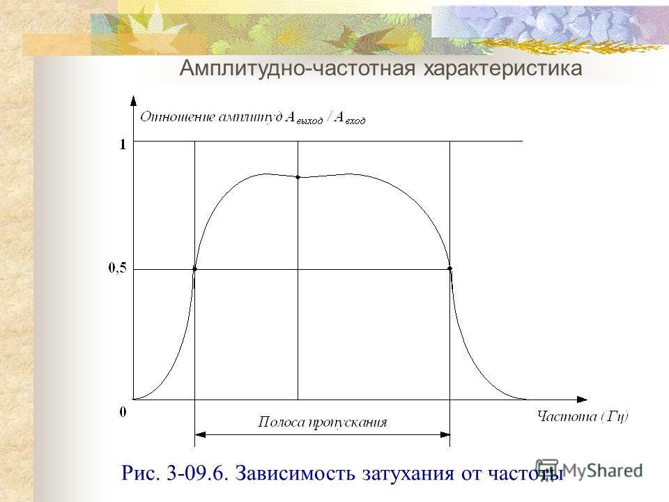 Амплитудно-частотная характеристика Рис. 3-09.6. Зависимость затухания от частоты