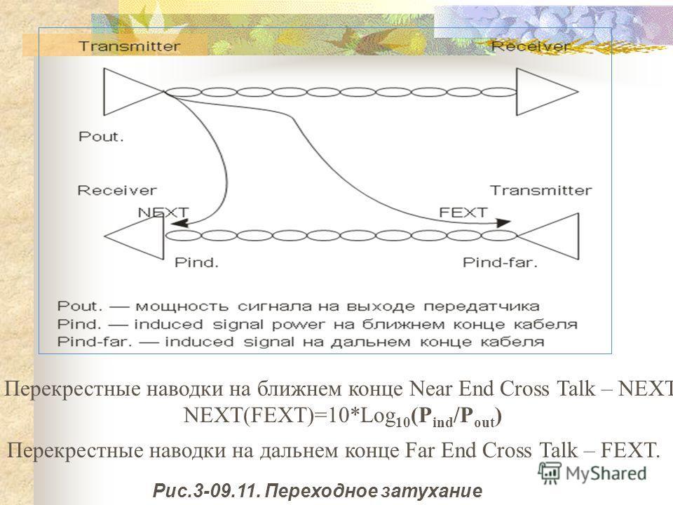 Рис.3-09.11. Переходное затухание Перекрестные наводки на ближнем конце Near End Cross Talk – NEXT. NEXT(FEXT)=10*Log 10 (P ind /P out ) Перекрестные наводки на дальнем конце Far End Cross Talk – FEXT.