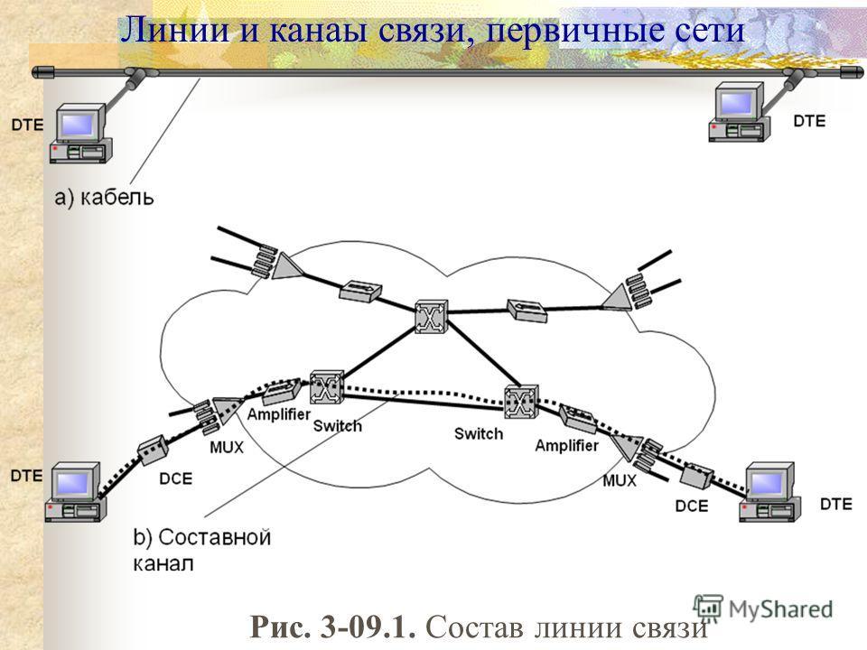 Линии и канаы связи, первичные сети Рис. 3-09.1. Состав линии связи