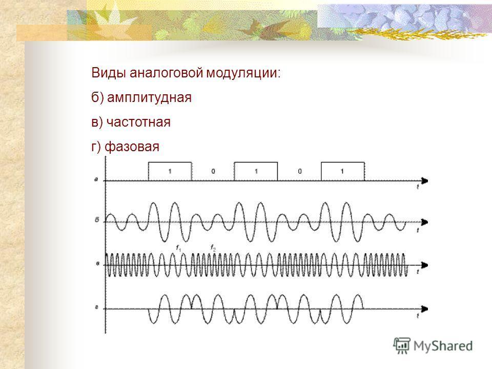 Виды аналоговой модуляции: б) амплитудная в) частотная г) фазовая