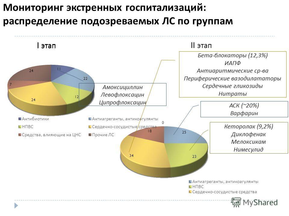 Мониторинг экстренных госпитализаций: распределение подозреваемых ЛС по группам I этап II этап Бета - блокаторы (12,3%) ИАПФ Антиаритмические ср - ва Периферические вазодилататоры Сердечные гликозиды Нитраты АСК (~20%) Варфарин I этап Амоксициллин Ле