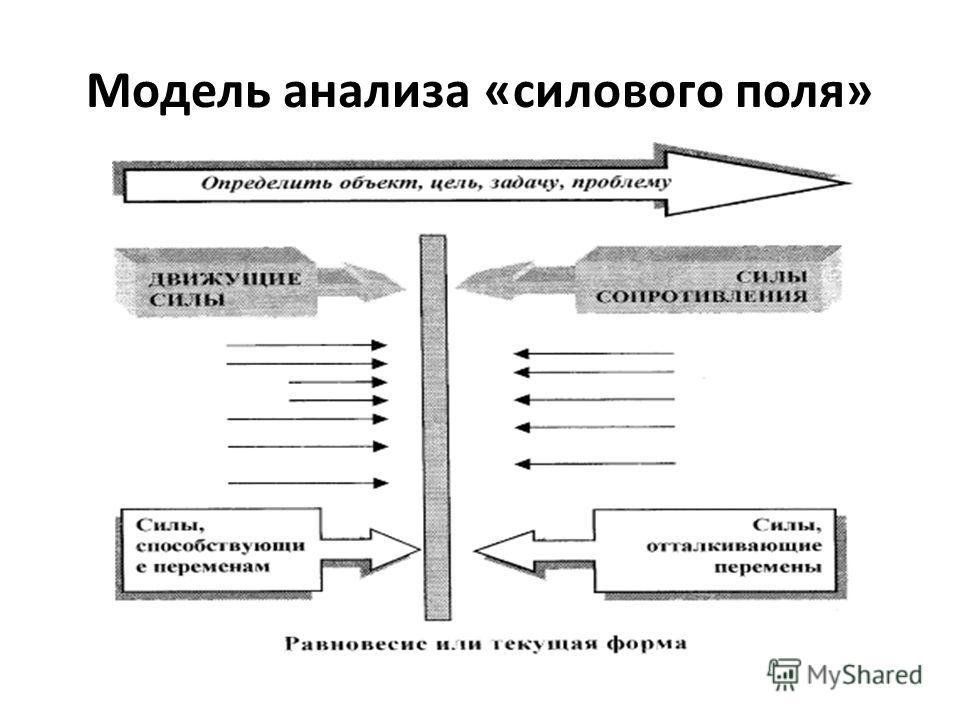 Модель анализа «силового поля»